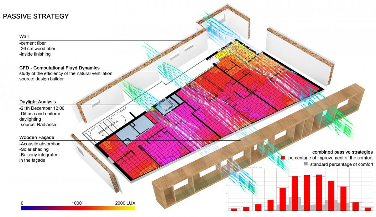 Passive-strategy-passiva-architettura-sostenibile-pmh-barcelona
