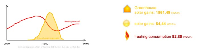 greenhouse-study-heat-balance-barcelona-energreen-sustainable-architecture-arquitectura-sostenible