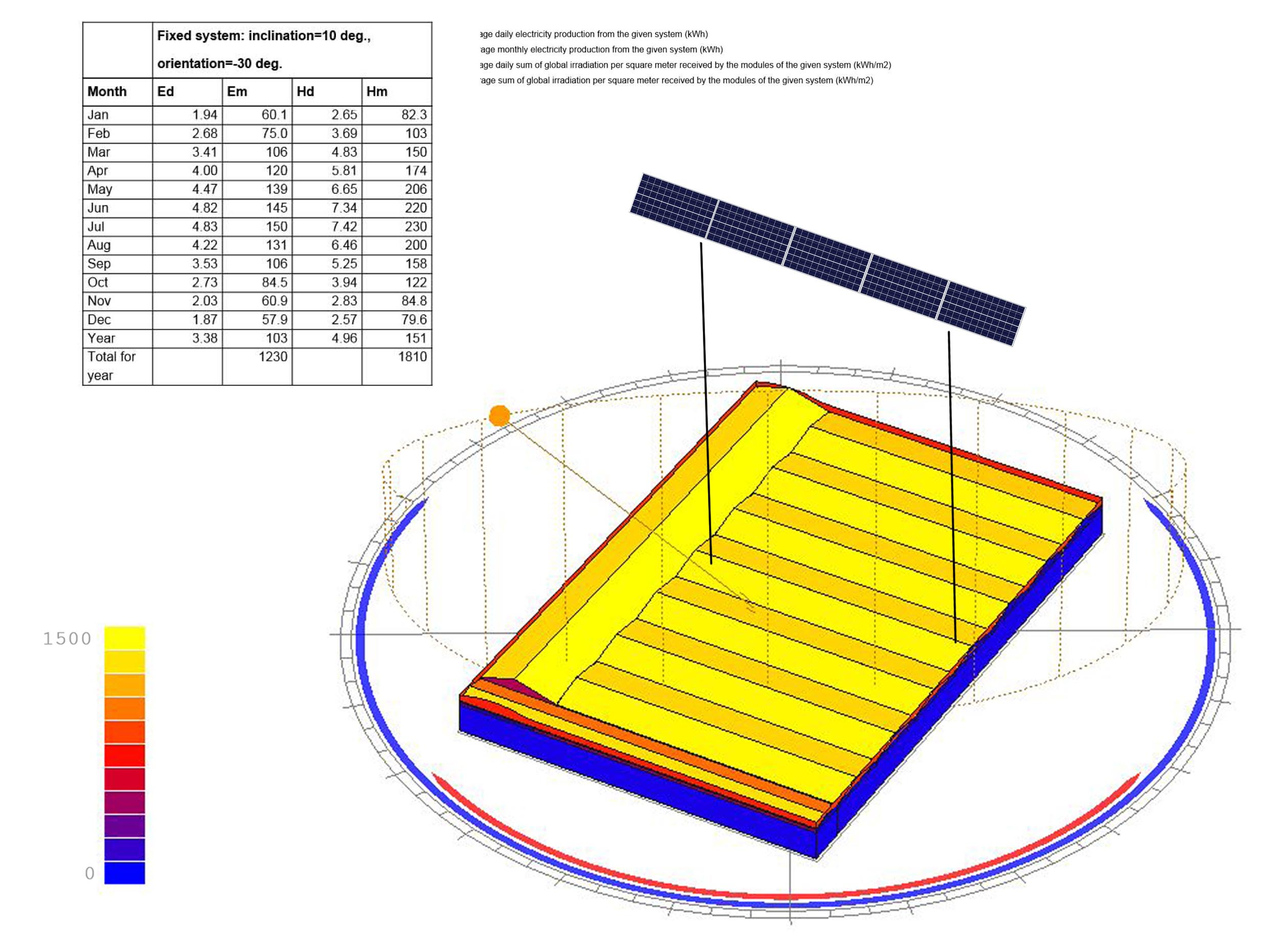 study-photovoltaic-pv-panels-quantification-progetto-pannelli-fotovoltaici