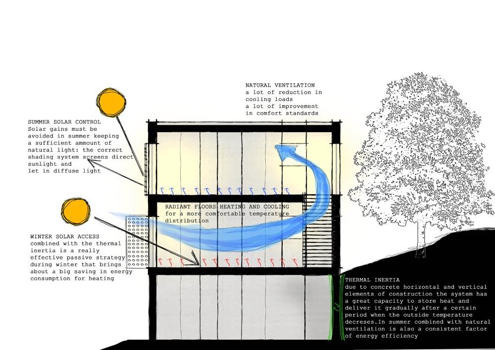 bioclimatica-ecologica-arquitectura-sostenible-barcelona-españa
