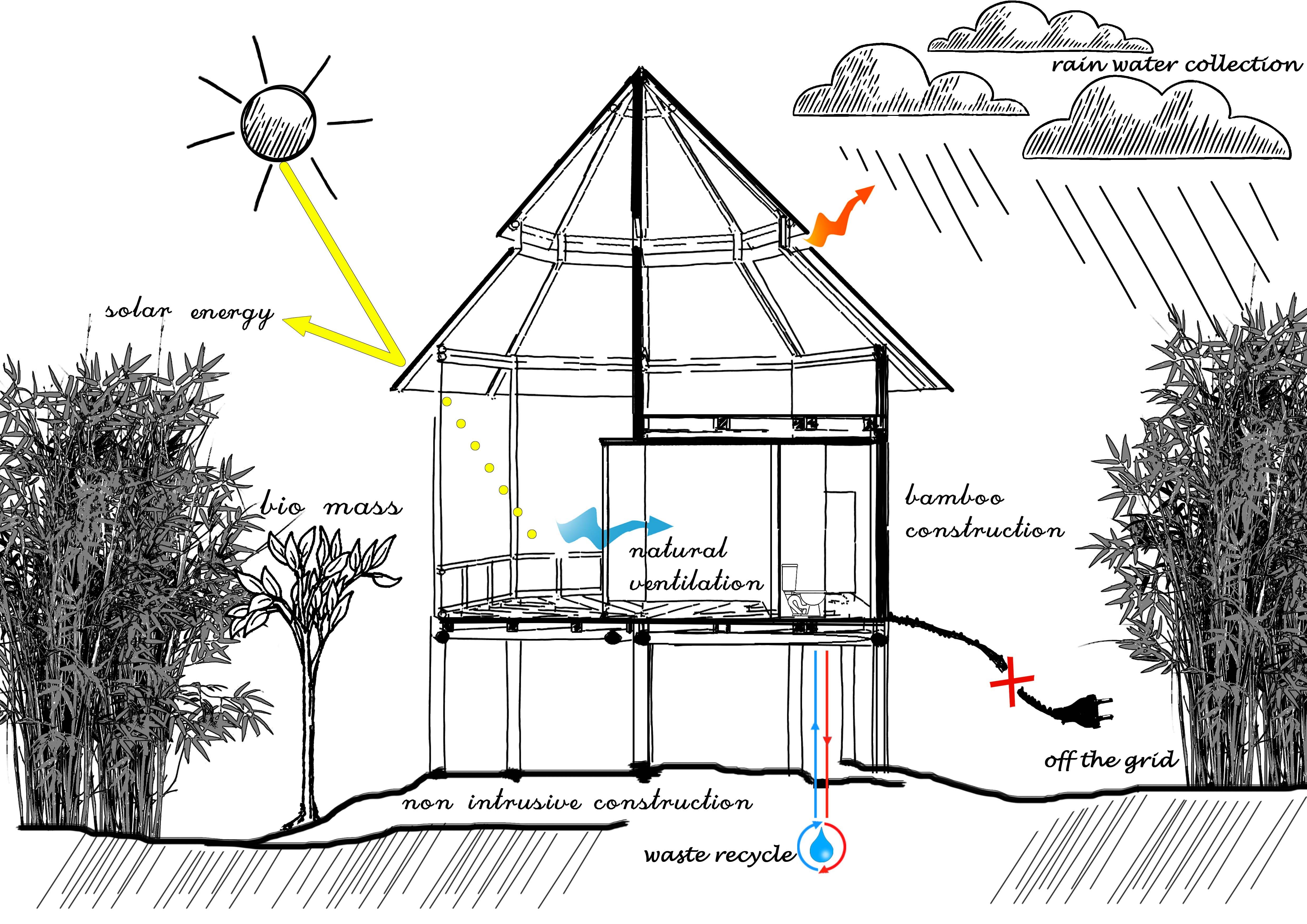 costa-rica-sustainable-architecture-sostenibile-sezione-climatica-climatic section
